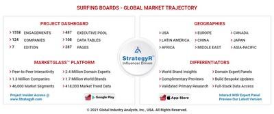 Global Surfing Boards Market