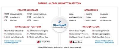 Global Surfing Market