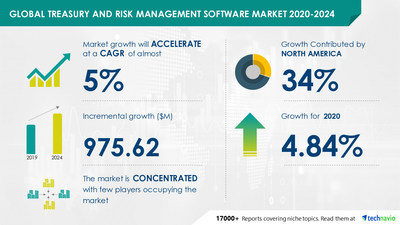 Technavio has announced its latest market research report titled Treasury and Risk Management Software Market by Deployment and Geography - Forecast and Analysis 2020-2024