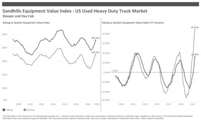 US Used Heavy Duty Truck Market, Sleeper and Day Cab Sandhills Used Equipment Value Index