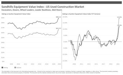 US Used Construction Market, Excavators, Dozers, Wheel Loaders, Loader Backhoes, Skid Steers Sandhills Equipment Value Index