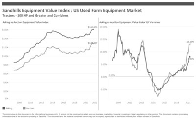 US Used Farm Equipment Market, Tractors 100 HP and Greater, Combines Sandhills Equipment Value Index