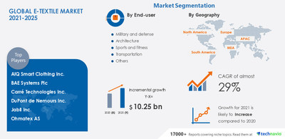 Technavio has announced the latest market research report titled E-textile Market by Application, End-user, and Geography - Forecast and Analysis 2021-2025