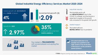 Technavio has announced its latest market research report titled Industrial Energy Efficiency Services Market by Service and Geography - Forecast and Analysis 2020-2024