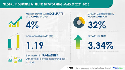 Technavio has announced its latest market research report titled Industrial Wireline Networking Market by Application and Geography - Forecast and Analysis 2021-2025