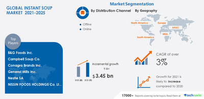 Technavio has announced its latest market research report titled Instant Soup Market by Distribution Channel and Geography - Forecast and Analysis 2021-2025