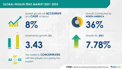 Technavio has announced its latest market research report titled Insulin Pens Market by Product and Geography - Forecast and Analysis 2021-2025