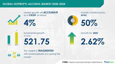 Technavio has announced its latest market research report titled Isopropyl Alcohol Market by Application and Geography - Forecast and Analysis 2020-2024