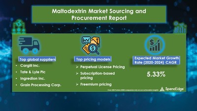 Maltodextrin Market Procurement Research Report