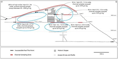 Figure 4 – San Jorge Vein Long Section – High Priority Drill Targets (CNW Group/Mantaro Silver Corp.)