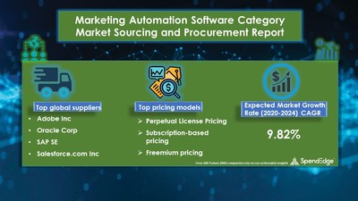 Marketing Automation Software Market Procurement Research Report