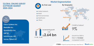 Technavio has announced its latest market research report titled Online Survey Software Market by End-user and Geography - Forecast and Analysis 2020-2024