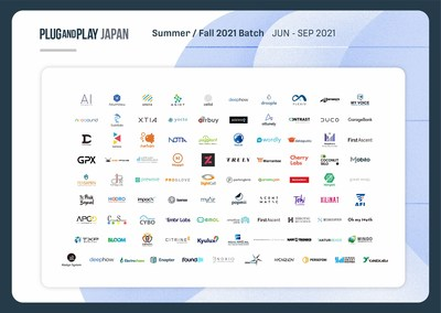 Plug and Play Japan selects 91 startups for its Summer/Fall 2021 Batch.