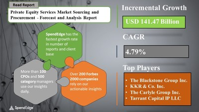 Private Equity Services Market Procurement Research Report