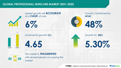 Technavio has announced its latest market research report titled Professional Skincare Market by Product, Distribution Channel, and Geography - Forecast and Analysis 2021-2025
