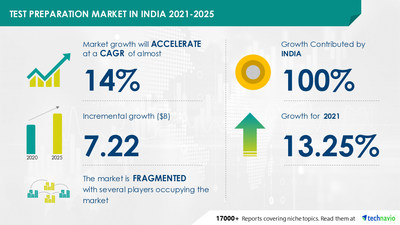 Technavio has announced its latest market research report titled Test Preparation Market in India by Product, End-user, and Learning Method - Forecast and Analysis 2021-2025