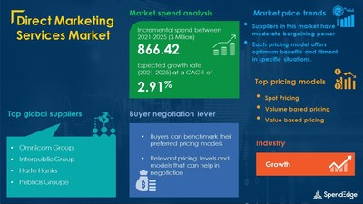 Direct Marketing Services Industry Procurement Research Report