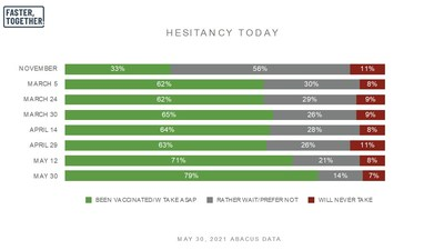 HESITANCY TODAY (CNW Group/Faster Together)