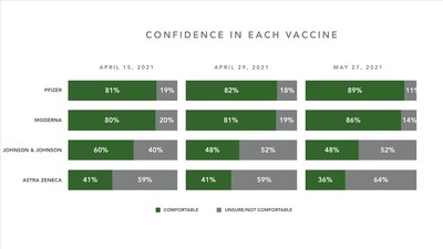 CONFIDENCE IN EACH VACCINE (CNW Group/Faster Together)