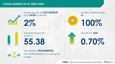 Technavio has announced its latest market research report titled Vodka Market in US by Product, Distribution Channel, Price, and Geography - Forecast and Analysis 2020-2024