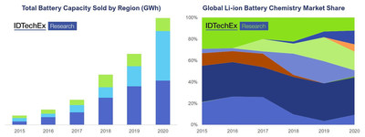 Example charts obtainable through the IDTechEx Electric Car Sales, Models & Technologies Database. Source: IDTechEx