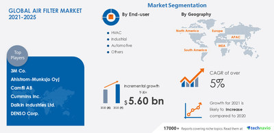 Technavio has announced its latest market research report titled Air Filter Market by End-user and Geography - Forecast and Analysis 2021-2025