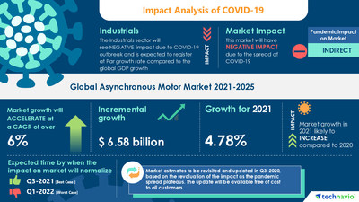Technavio has announced its latest market research report titled Asynchronous Motor Market by End-user and Geography - Forecast and Analysis 2021-2025