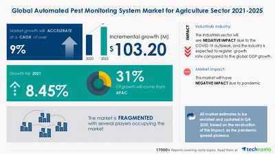 Technavio has announced its latest market research report titled Automated Pest Monitoring System Market for Agriculture Sector by End-user and Geography - Forecast and Analysis 2021-2025