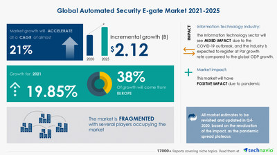 Technavio has announced its latest market research report titled Automated Security E-gate Market by Application and Geography - Forecast and Analysis 2021-2025