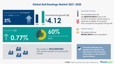 Technavio has announced its latest market research report titled Ball Bearings Market by Product, End-user, and Geography - Forecast and Analysis 2021-2025
