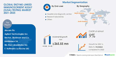 Technavio has announced its latest market research report titled Enzyme-linked Immunosorbent Assay (Elisa) Testing Market by End-user and Geography - Forecast and Analysis 2021-2025