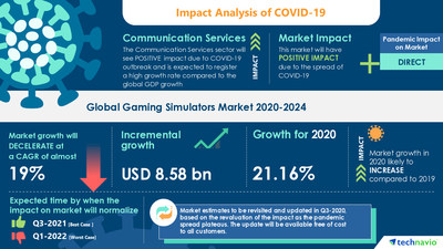 Technavio has announced its latest market research report titled Gaming Simulators Market by End-user, Component, Type, and Geography - Forecast and Analysis 2020-2024