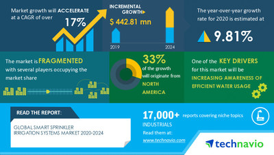 Technavio has announced its latest market research report titled Smart Sprinkler Irrigation Systems Market by End-user and Geography - Forecast and Analysis 2020-2024
