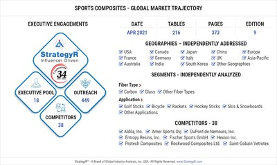 Global Sports Composites Market