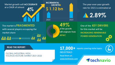 Technavio has announced its latest market research report titled Industrial High Voltage Motors Market by End-user and Geography - Forecast and Analysis 2021-2025