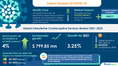 Technavio has announced its latest market research report titled Intrauterine Contraceptive Devices Market by End-user, Type, and Geography - Forecast and Analysis 2021-2025