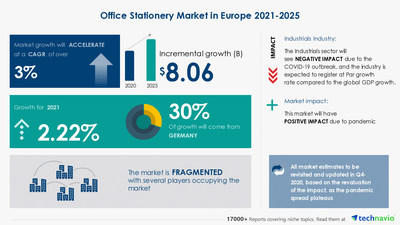 Technavio has announced its latest market research report titled Office Stationery Market in Europe by Product, Distribution Channel, and Geography - Forecast and Analysis 2021-2025