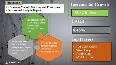 3D Scanners Market Procurement Research Report