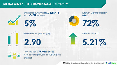Technavio has announced its latest market research report titled Advanced Ceramics Market by End-user and Geography - Forecast and Analysis 2021-2025